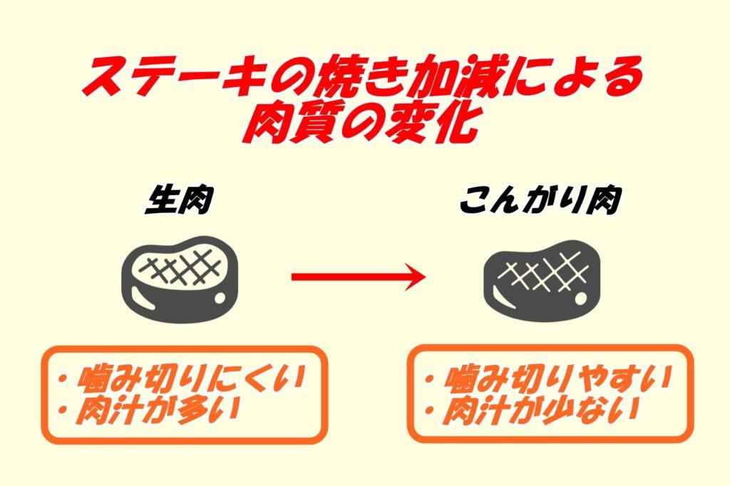 いきなりステーキ焼き加減